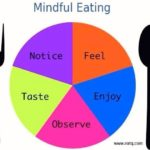 Benefits of Minful eating